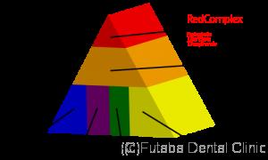 RedComplex