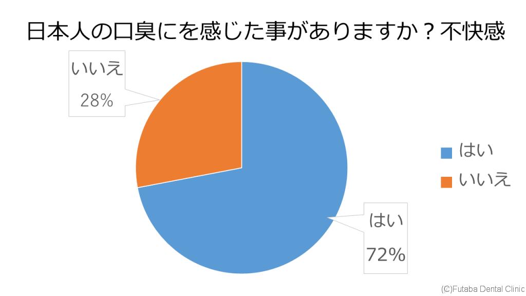 日本人口臭1