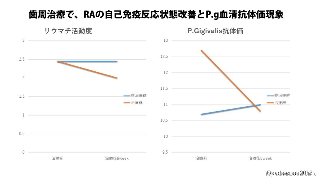 歯周治療でRA状態改善とP.g血清抗体減少1